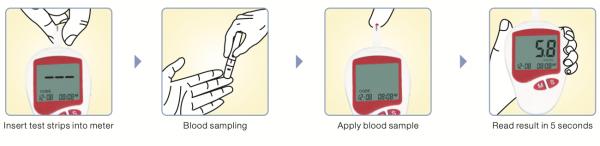 blood-sampling-process