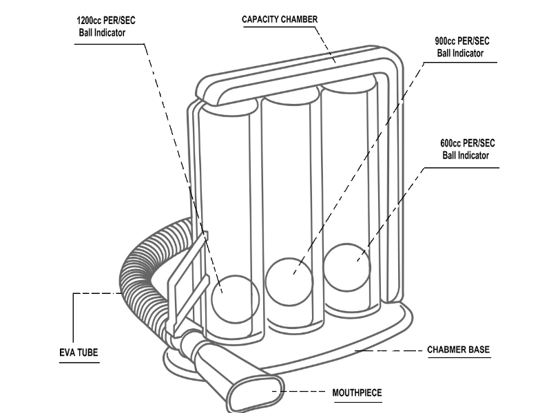 three balls spirometer